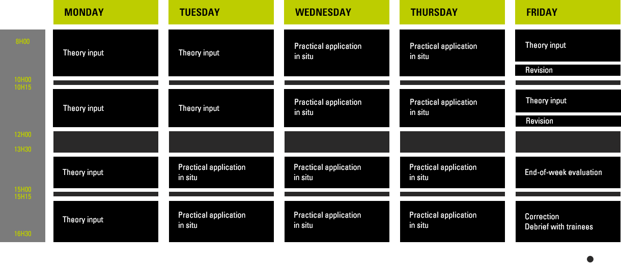 A typical week of training of Industrial spur operator