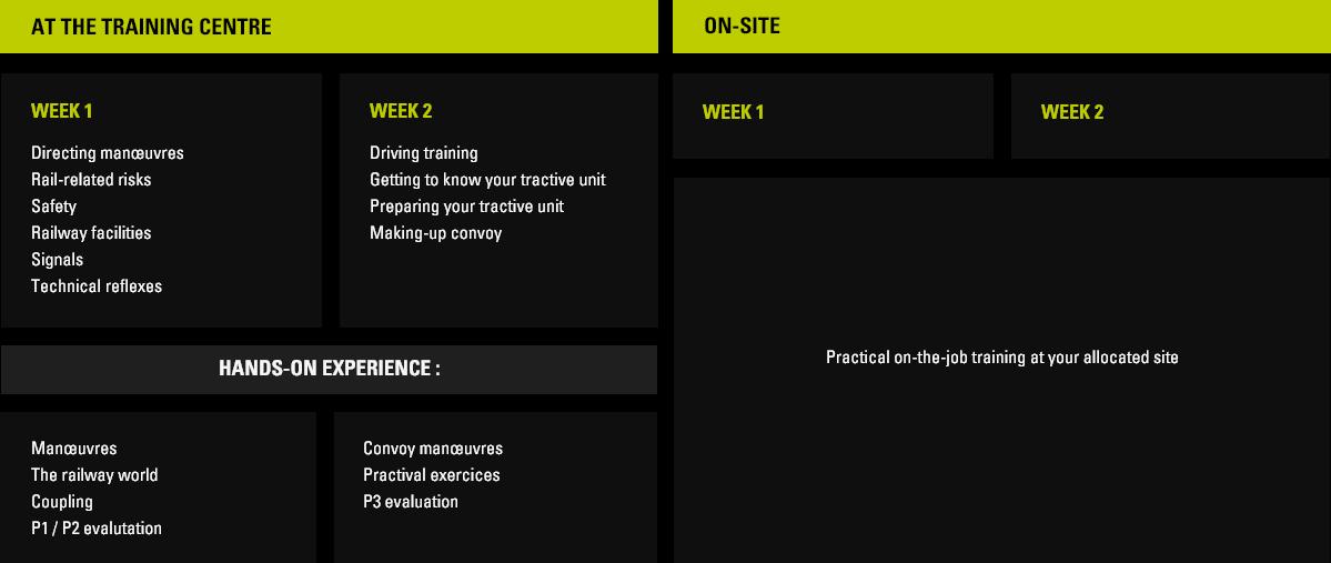 training schedule of Industrial spuroperator